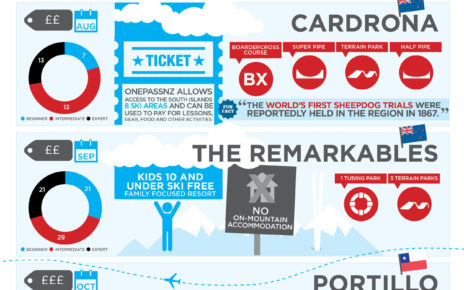 Ski Calendar Infographic